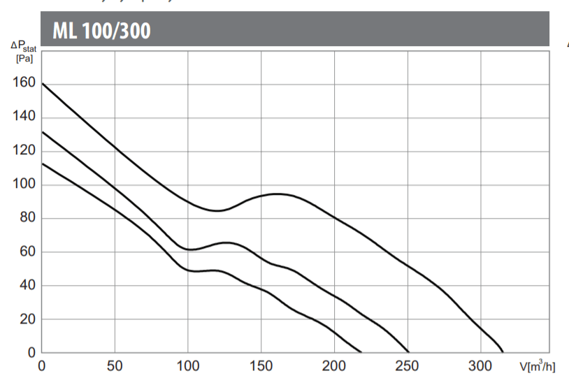 Charakterystyka pracy ML 100/300T
