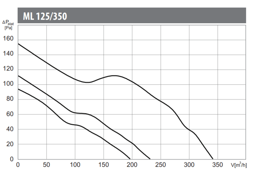Charakterystyka pracy wentylatora kanałowego Harmann ML 125/350