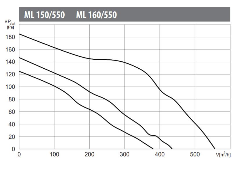 Charakterystyka pracy wentylatora kanałowego Harmann ML 160/550