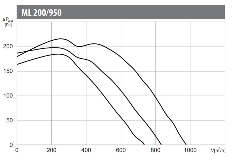 Charakterystyka pracy wentylatora kanałowego Harmann ML 200/950