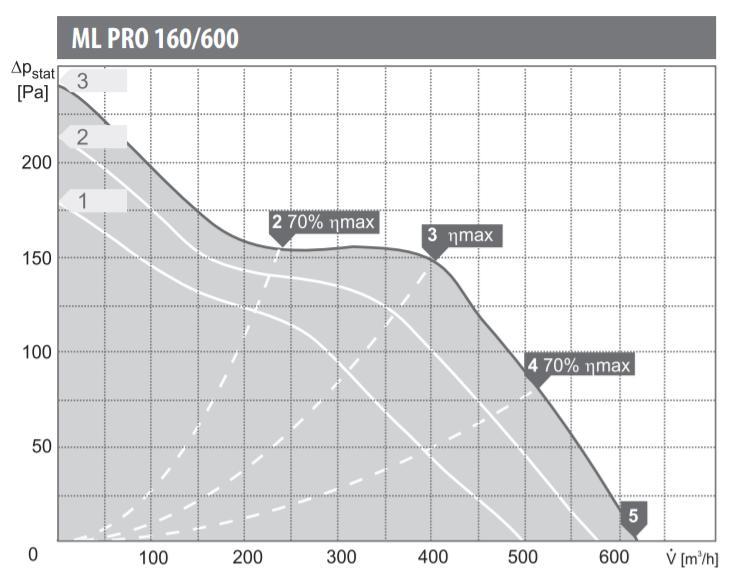 wentylatora kanałowego Harmann ML PRO 160/600