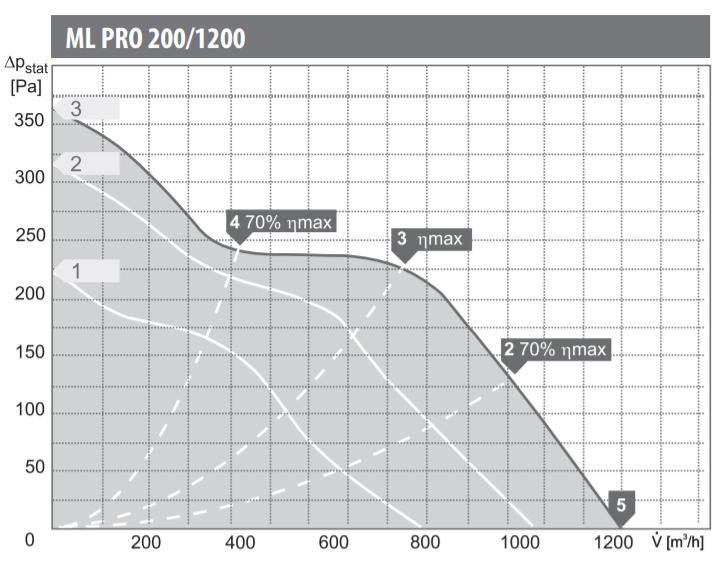 Charakterystyka pracy wentylatora kanałowego Harmann ML PRO 200/1200