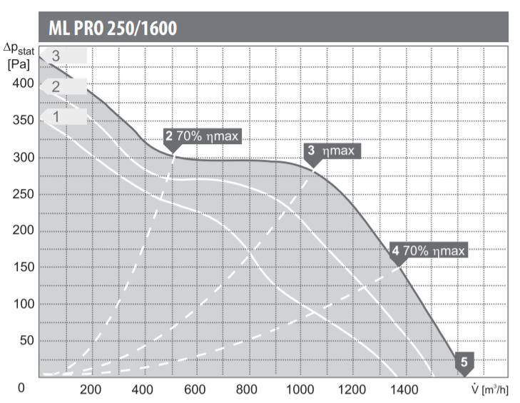 Charakterystyka pracy wentylatora kanałowego Harmann ML PRO 250/1600