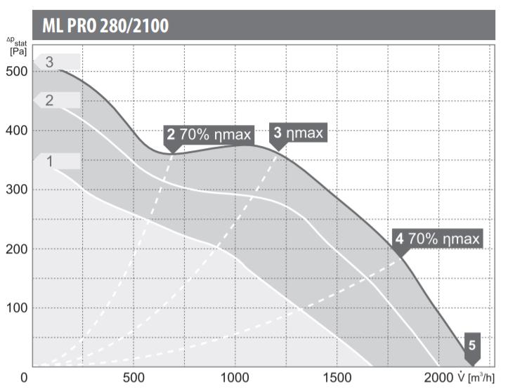 Charakterystyka pracy wentylatora kanałowego Harmann ML PRO 280/2100