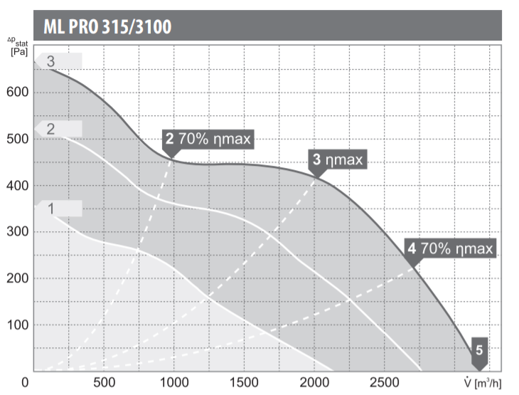 Charakterystyka pracy wentylatora kanałowego Harmann ML PRO 315/3100