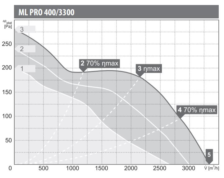 Charakterystyka pracy wentylatora kanałowego Harmann ML PRO 400/3300