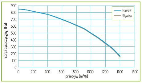 Charakterystyka Rekuperator Pro-Vent Mistral Pro 1400 EC