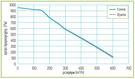 Charakterystyka Rekuperator Pro-Vent Mistral Pro 550 EC