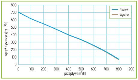 Charakterystyka Rekuperator Pro-Vent Mistral Pro 700 EC