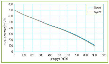 Charakterystyka Rekuperator Pro-Vent Mistral Pro 850 EC