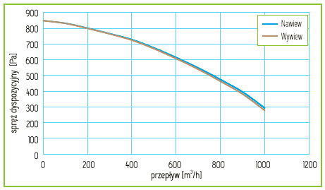 Charakterystyka Rekuperator Pro-Vent Mistral Pro 950 EC