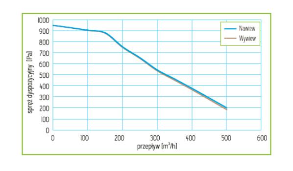 Charakterystyka Rekuperator Pro-Vent Mistral Pro 450 EC