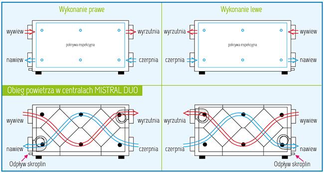 Warianty wykonania Rekuperator Pro-Vent Mistral Duo 800 EC