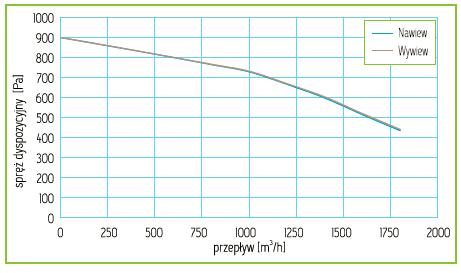Charakterystyka Rekuperator Pro-Vent Mistral 1600 EC