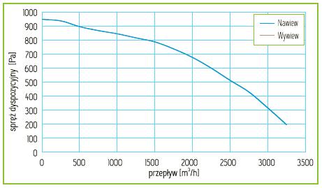 Charakterystyka Rekuperator Pro-Vent Mistral 3000 EC