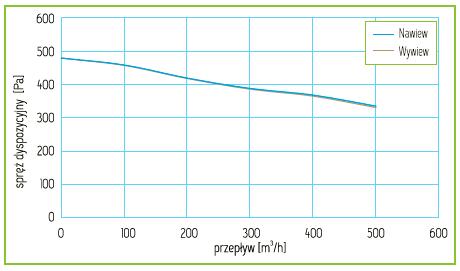 Charakterystyka Rekuperator Pro-Vent Mistral 400 EC