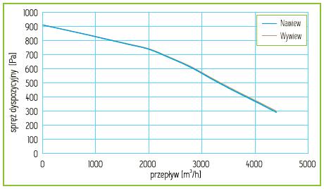 Charakterystyka Rekuperator Pro-Vent Mistral 4000 EC