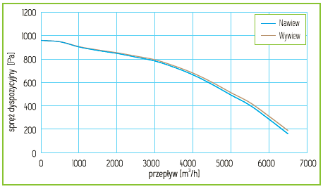 Charakterystyka Rekuperator Pro-Vent Mistral 6000 EC