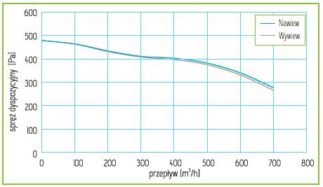 Charakterystyka Rekuperator Pro-Vent Mistral G 650 EC