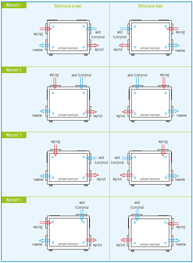 Warianty wykonania Rekuperator Pro-Vent Mistral 6000 EC