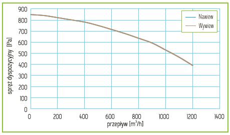 Charakterystyka Rekuperator Pro-Vent Mistral P 1100 EC