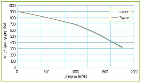 Charakterystyka Rekuperator Pro-Vent Mistral P 1600 EC