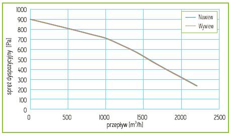 Charakterystyka Rekuperator Pro-Vent Mistral P 2000 EC
