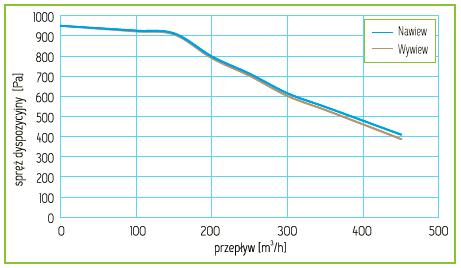 Charakterystyka Rekuperator Pro-Vent Mistral P 400 EC
