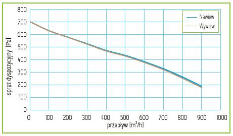Charakterystyka Rekuperator Pro-Vent Mistral P 800 EC