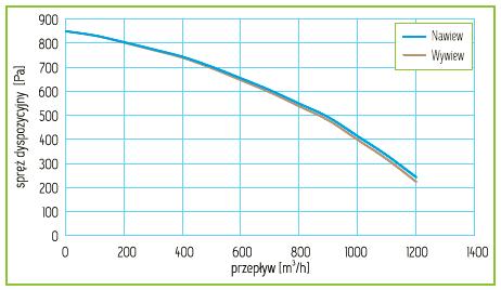 Charakterystyka Rekuperator Pro-Vent Mistral Slim 1100 EC