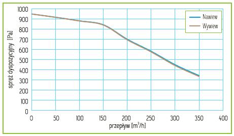 Charakterystyka Rekuperator Pro-Vent Mistral Slim 300 EC