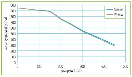 Charakterystyka Rekuperator Pro-Vent Mistral Slim 400 EC