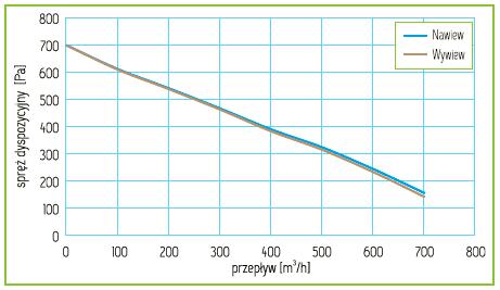 Charakterystyka Rekuperator Pro-Vent Mistral Slim 600 EC