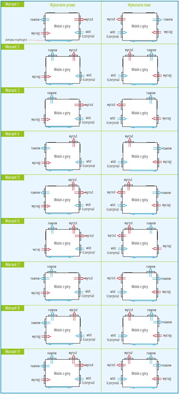 Warianty wykonania Rekuperator Pro-Vent Mistral Slim 1100 EC