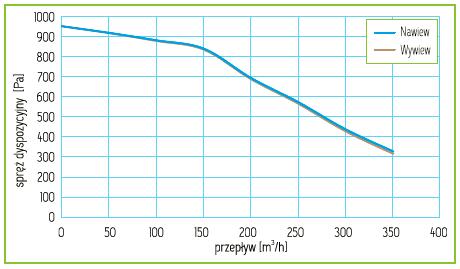 Charakterystyka Rekuperator Pro-Vent Mistral Smart 300 EC