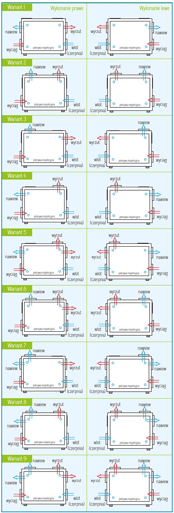 Warianty wykonania Rekuperator Pro-Vent Mistral Pro 850 EC